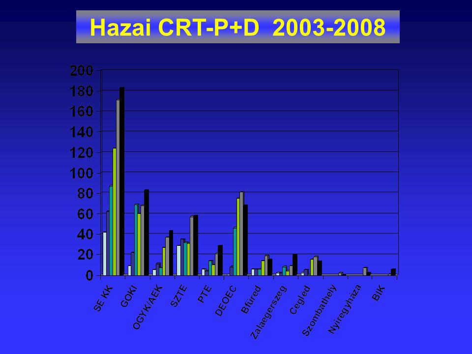 Hazai CRT-P+D 2003-2008