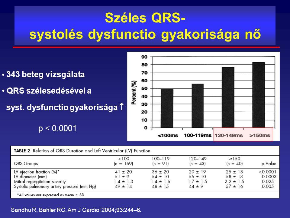 Széles QRS- systolés dysfunctio gyakorisága nő Sandhu R, Bahler RC. Am J Cardiol 2004;93:244–6. 343 beteg vizsgálata QRS szélesedésével a syst. dysfun