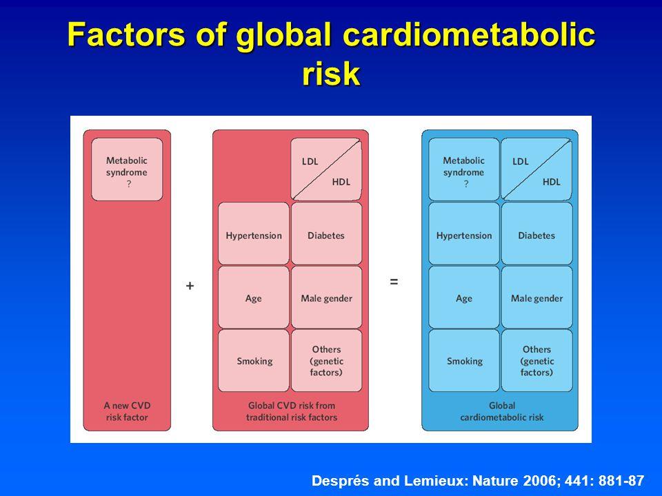 Factors of global cardiometabolic risk Després and Lemieux: Nature 2006; 441: 881-87