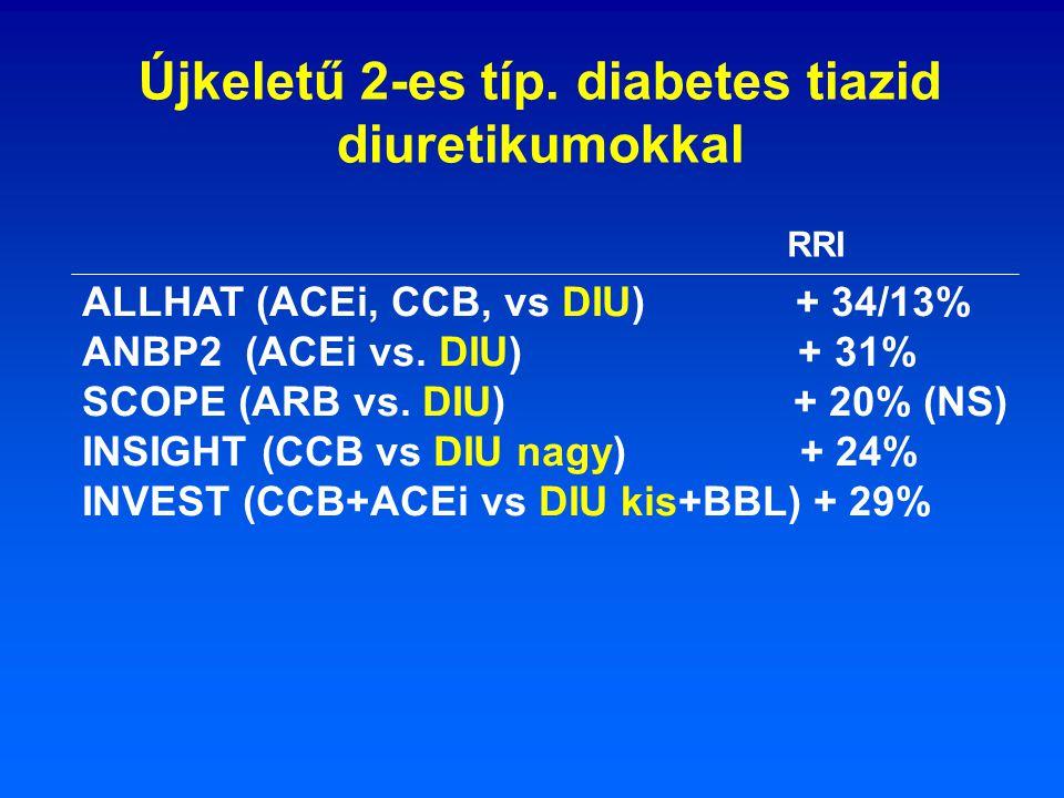ALLHAT (ACEi, CCB, vs DIU) + 34/13% ANBP2 (ACEi vs. DIU) + 31% SCOPE (ARB vs. DIU) + 20% (NS) INSIGHT (CCB vs DIU nagy) + 24% INVEST (CCB+ACEi vs DIU
