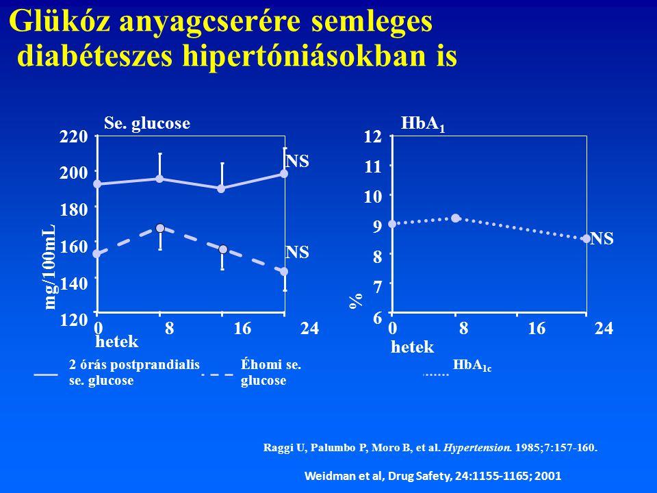 Glükóz anyagcserére semleges diabéteszes hipertóniásokban is Raggi U, Palumbo P, Moro B, et al. Hypertension. 1985;7:157-160. 2 órás postprandialis se