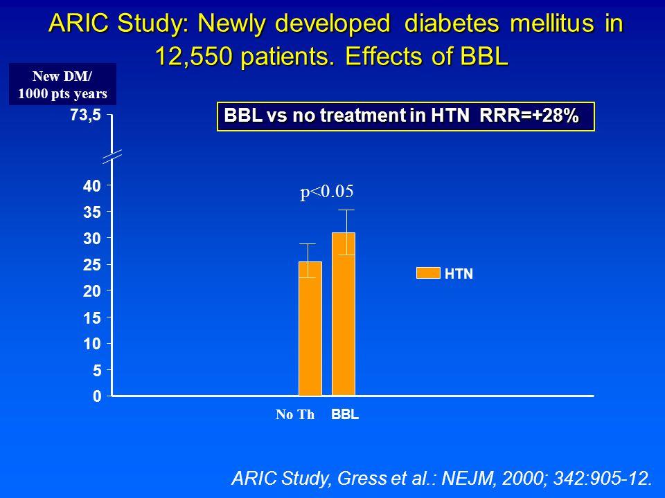 ARIC Study: Newly developed diabetes mellitus in 12,550 patients. Effects of BBL ARIC Study: Newly developed diabetes mellitus in 12,550 patients. Eff
