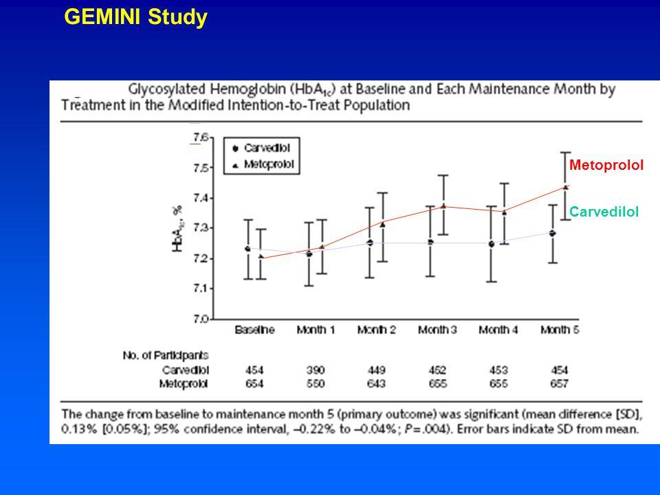 GEMINI Study Metoprolol Carvedilol