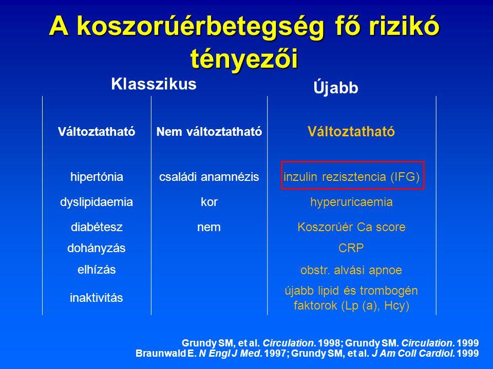 A koszorúérbetegség fő rizikó tényezői VáltoztathatóNem változtatható Változtatható hipertóniacsaládi anamnézisinzulin rezisztencia (IFG) dyslipidaemi