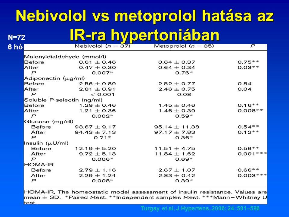 Nebivolol vs metoprolol hatása az IR-ra hypertoniában Turgay et al, J Hypertens, 2006; 24: 591–596 N=72 6 hó