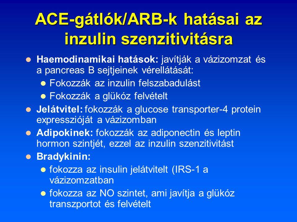 ACE-gátlók/ARB-k hatásai az inzulin szenzitivitásra Haemodinamikai hatások: javítják a vázizomzat és a pancreas B sejtjeinek vérellátását: Fokozzák az