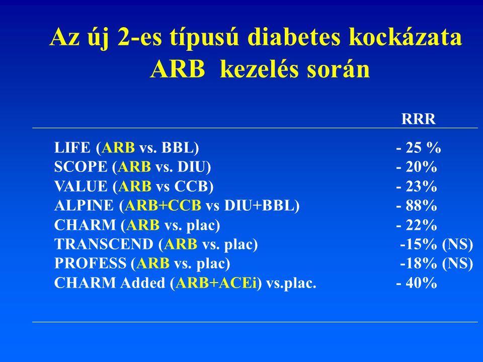 LIFE (ARB vs. BBL) - 25 % SCOPE (ARB vs. DIU) - 20% VALUE (ARB vs CCB) - 23% ALPINE (ARB+CCB vs DIU+BBL) - 88% CHARM (ARB vs. plac) - 22% TRANSCEND (A