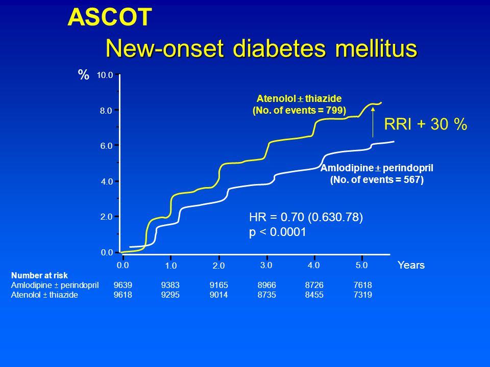 New-onset diabetes mellitus Number at risk Amlodipine  perindopril 96399383 9165 89668726 7618 Atenolol  thiazide 96189295 9014 87358455 7319 0.0 1.