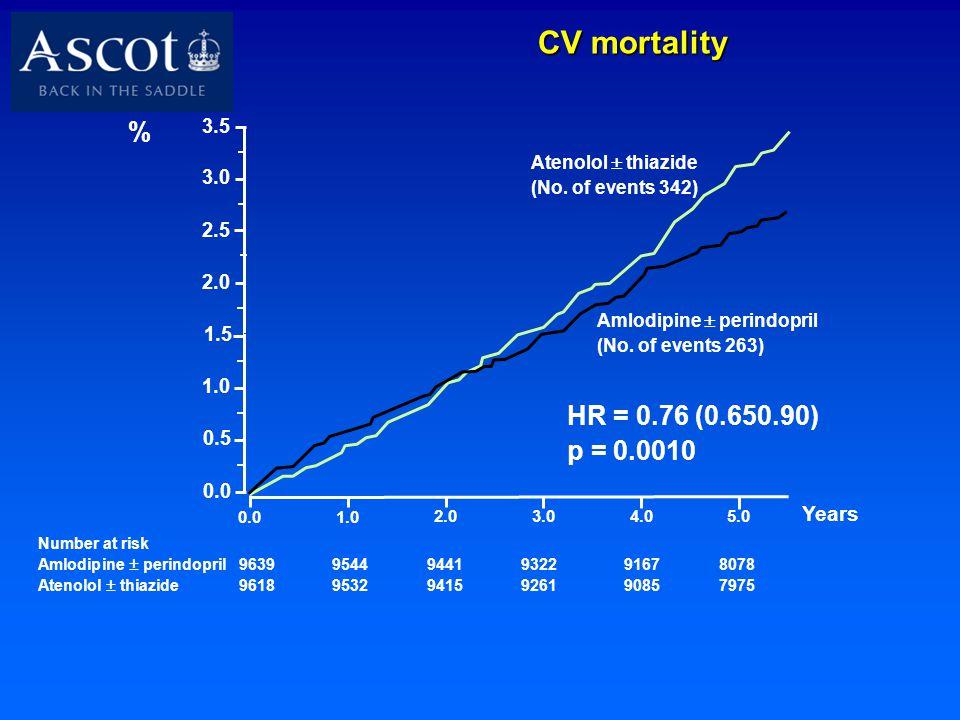 CV mortality Number at risk Amlodipine  perindopril 96399544 9441 93229167 8078 Atenolol  thiazide 96189532 9415 92619085 7975 0.0 1.0 2.0 3.04.05.0