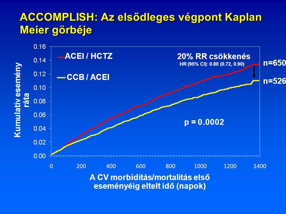 Kumulatív esemény ráta HR (95% CI): 0.80 (0.72, 0.90) 20% RR csökkenés A CV morbiditás/mortalitás első eseményéig eltelt idő (napok) p = 0 ACEI / HCTZ