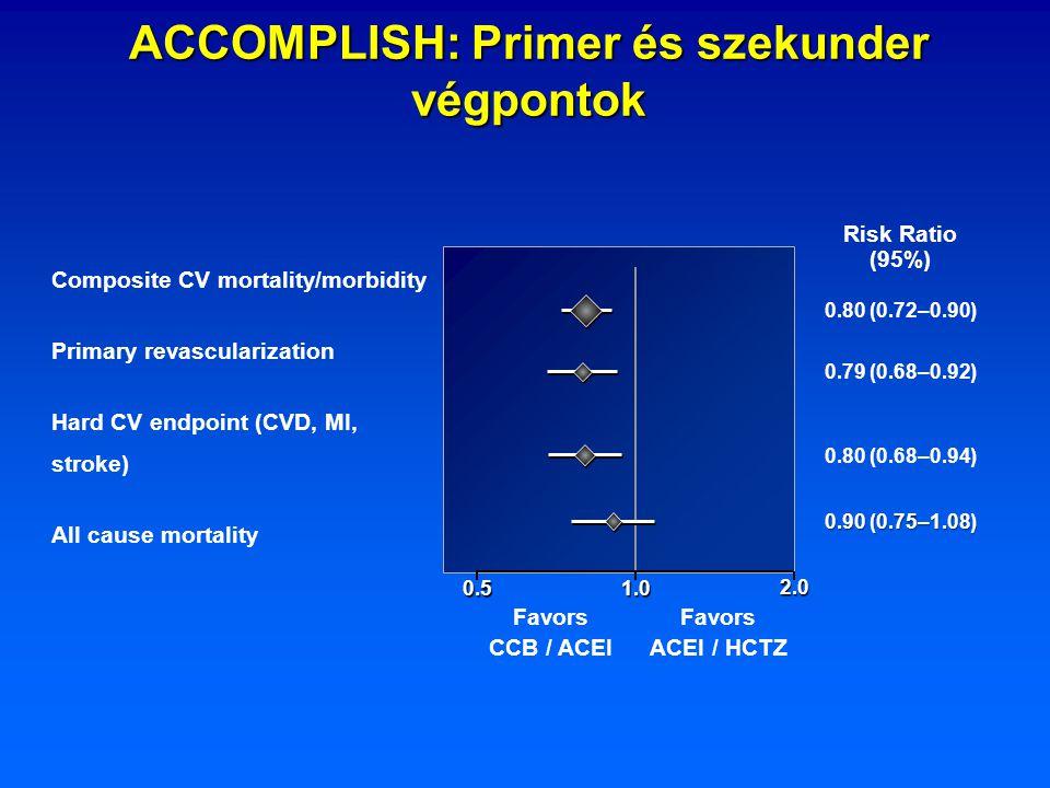 ACCOMPLISH: Primer és szekunder végpontok Composite CV mortality/morbidity Primary revascularization Hard CV endpoint (CVD, MI, stroke) All cause mort