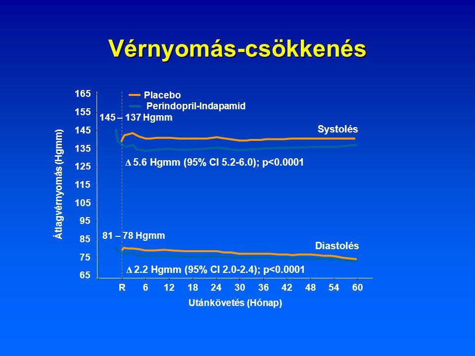 Vérnyomás-csökkenés Δ 2.2 Hgmm (95% CI 2.0-2.4); p<0.0001 Δ 5.6 Hgmm (95% CI 5.2-6.0); p<0.0001 Diastolés Systolés Placebo Perindopril-Indapamid Átlag