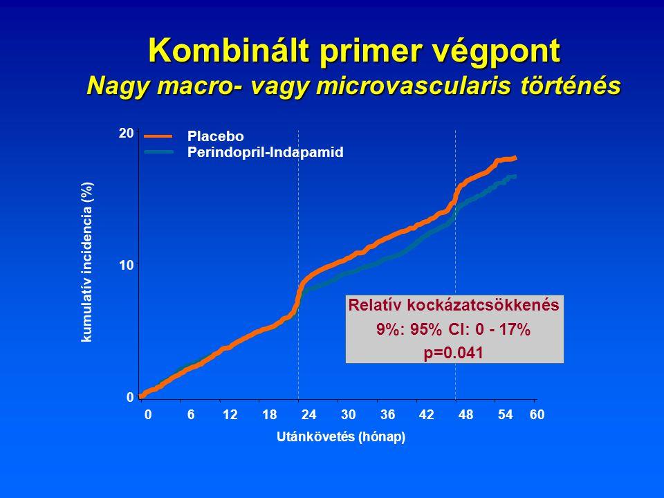 Kombinált primer végpont Nagy macro- vagy microvascularis történés 0 10 20 Utánkövetés (hónap) 06121824303642485460 Placebo Perindopril-Indapamid Rela