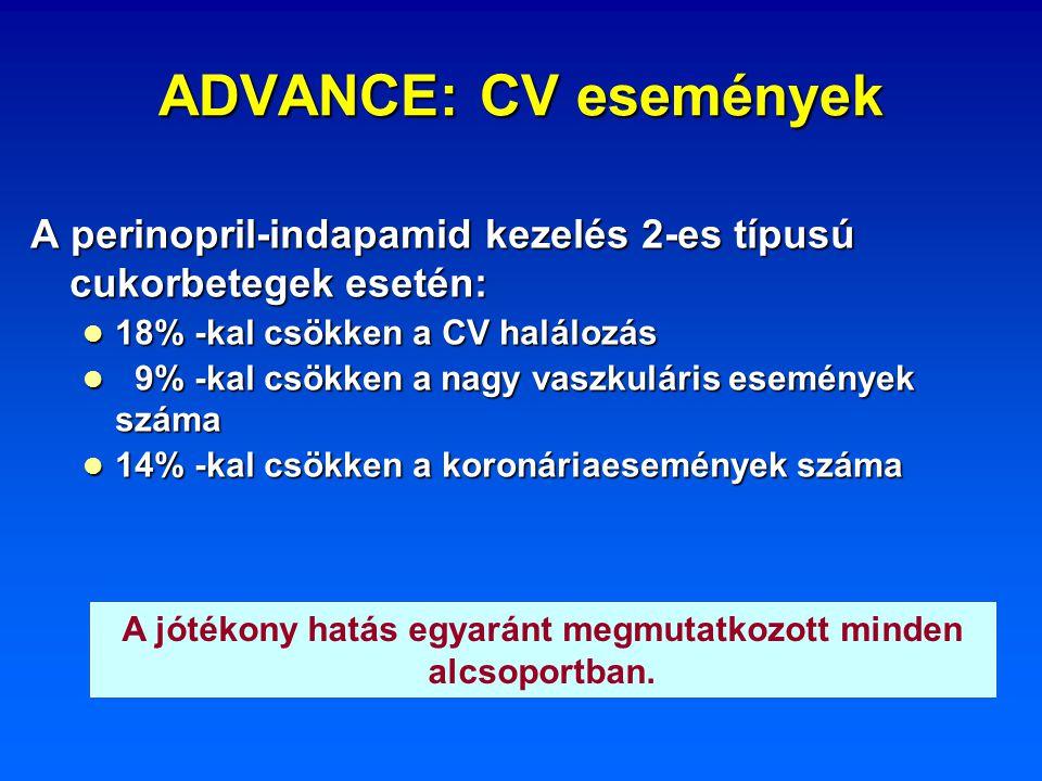 ADVANCE: CV események A perinopril-indapamid kezelés 2-es típusú cukorbetegek esetén: 18% -kal csökken a CV halálozás 18% -kal csökken a CV halálozás