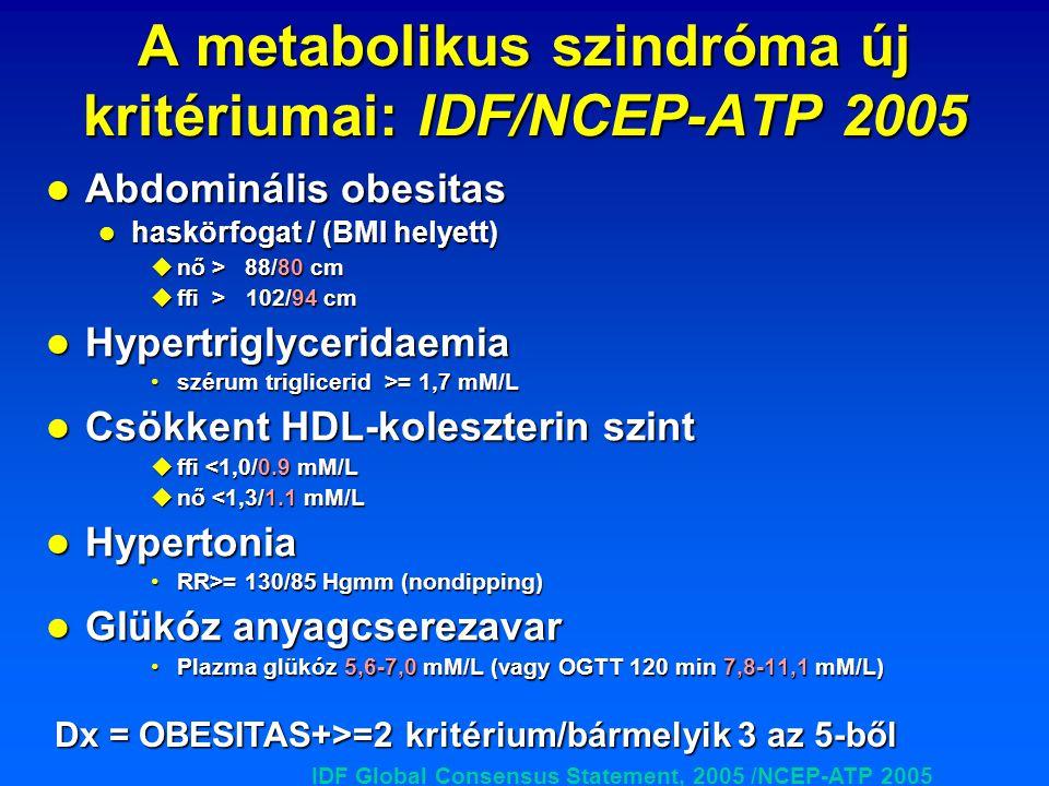 A metabolikus szindróma új kritériumai: IDF/NCEP-ATP 2005 Abdominális obesitas Abdominális obesitas haskörfogat / (BMI helyett) haskörfogat / (BMI hel