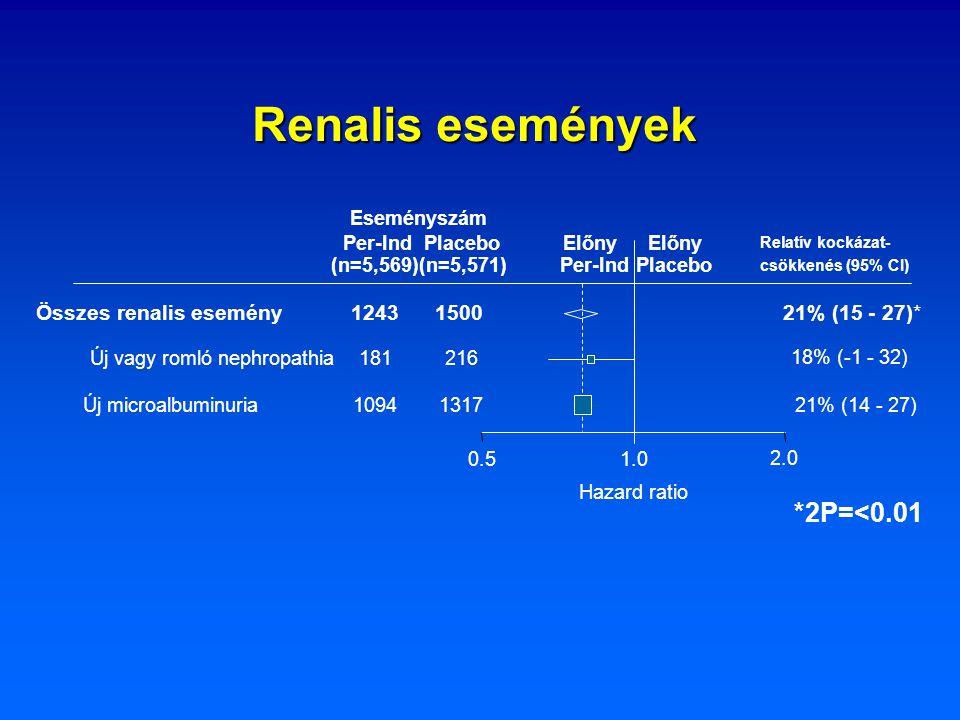Renalis események 2.0 Hazard ratio 0.51.0 Új vagy romló nephropathia181216 18% (-1 - 32) Új microalbuminuria10941317 21% (14 - 27) Összes renalis esem