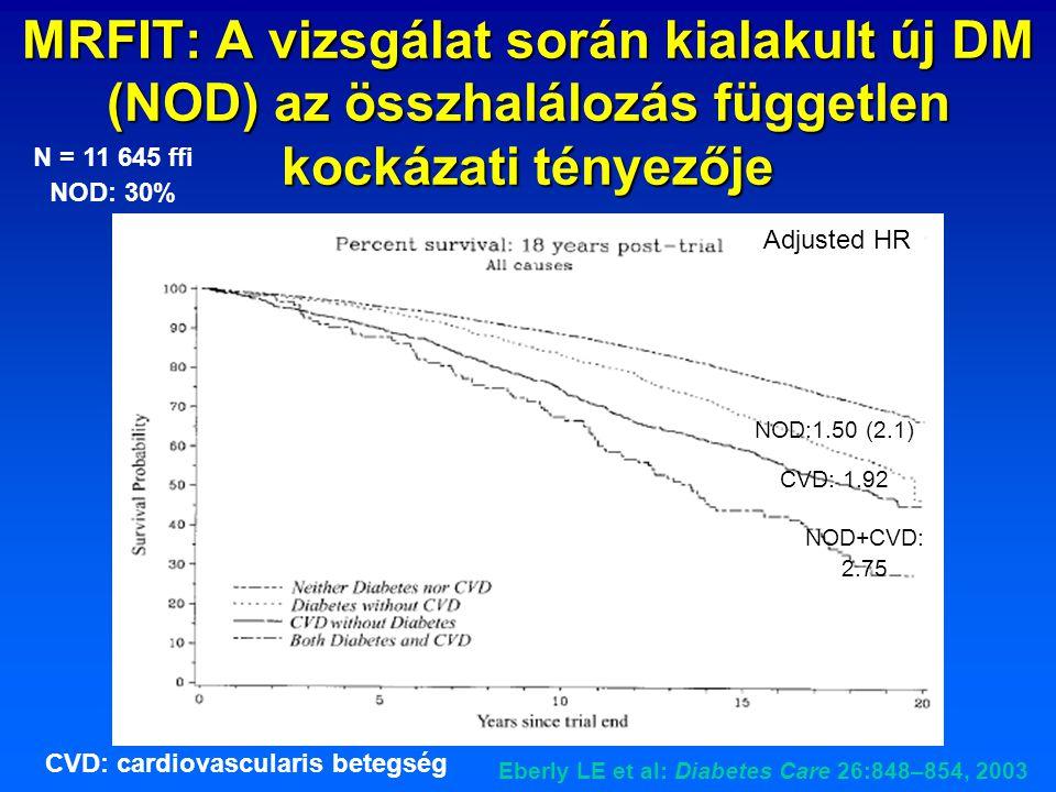 MRFIT: A vizsgálat során kialakult új DM (NOD) az összhalálozás független kockázati tényezője N = 11 645 ffi NOD: 30% Eberly LE et al: Diabetes Care 2