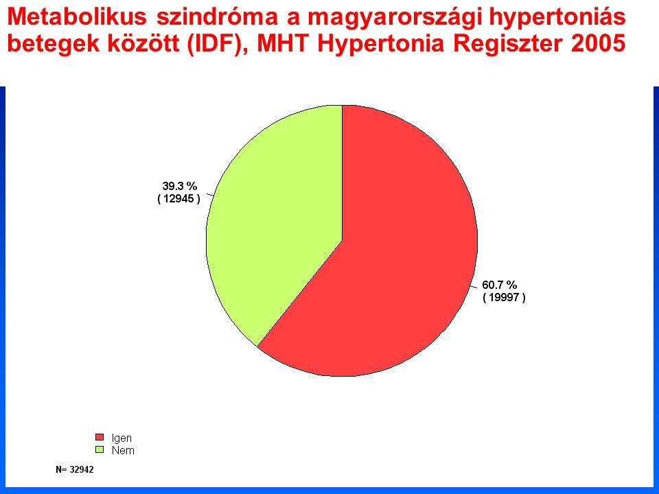 Metabolikus szindróma a magyarországi hypertoniás betegek között (IDF), MHT Hypertonia Regiszter 2005