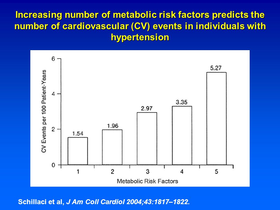 Relative risks of different cardiovascular disease outcomes associated with the metabolic syndrome Galassi et al: Amer J Med 2006; 119: 812-819 21 prospective studies N = 78 000 Males: 1.5 Females: 2.0
