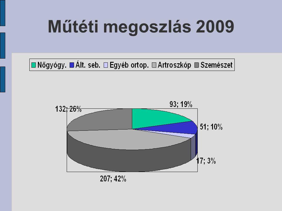 Műtéti megoszlás 2009