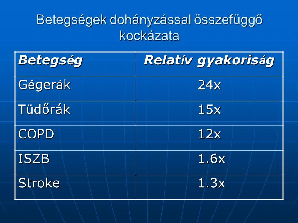 Betegségek dohányzással összefüggő kockázata Betegs é g Relat í v gyakoris á g G é ger á k 24x Tüdőrák15x COPD12x ISZB 1.6x 1.6x Stroke 1.3x 1.3x