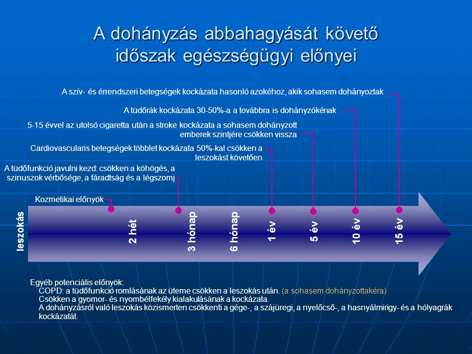 A tüdőfunkció javulni kezd: csökken a köhögés, a szinuszok vérbősége, a fáradtság és a légszomj 2 hét 3 hónap 6 hónap 1 év 5 év 10 év 15 év A tüdőrák