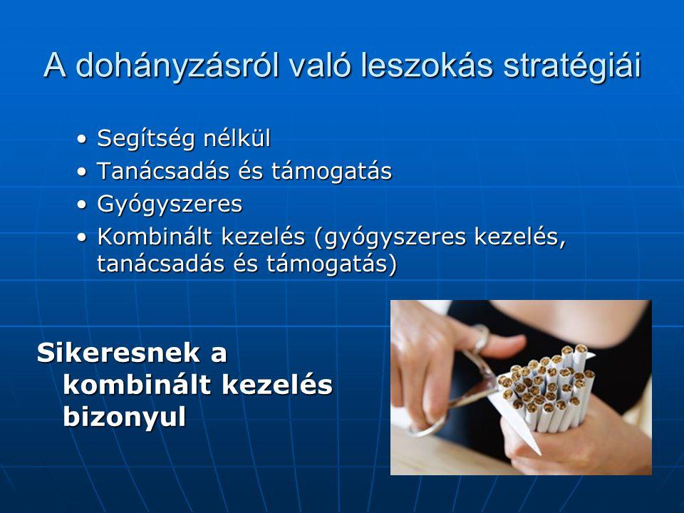 A dohányzásról való leszokás stratégiái Segítség nélkülSegítség nélkül Tanácsadás és támogatásTanácsadás és támogatás GyógyszeresGyógyszeres Kombinált