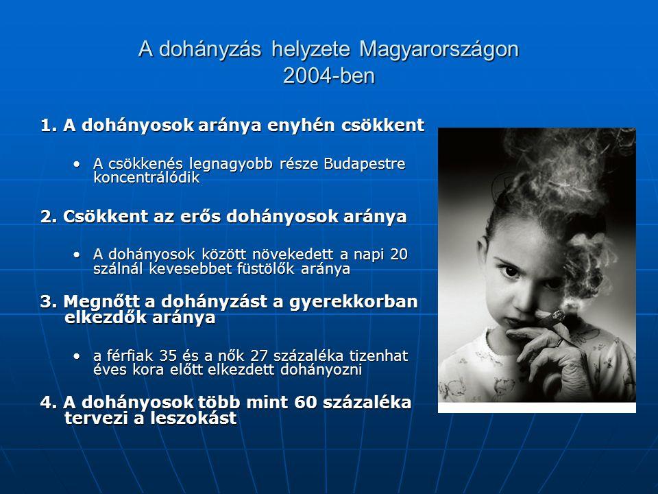 A dohányzás helyzete Magyarországon 2004-ben 1. A dohányosok aránya enyhén csökkent A csökkenés legnagyobb része Budapestre koncentrálódikA csökkenés