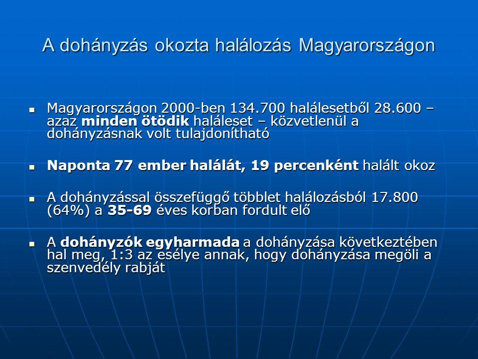 A dohányzás okozta halálozás Magyarországon Magyarországon 2000-ben 134.700 halálesetből 28.600 – azaz minden ötödik haláleset – közvetlenül a dohányz
