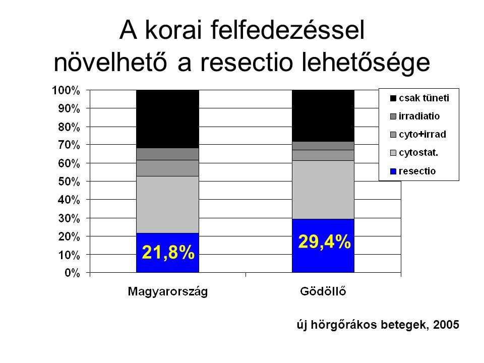 A korai felfedezéssel növelhető a resectio lehetősége új hörgőrákos betegek, 2005 21,8% 29,4%