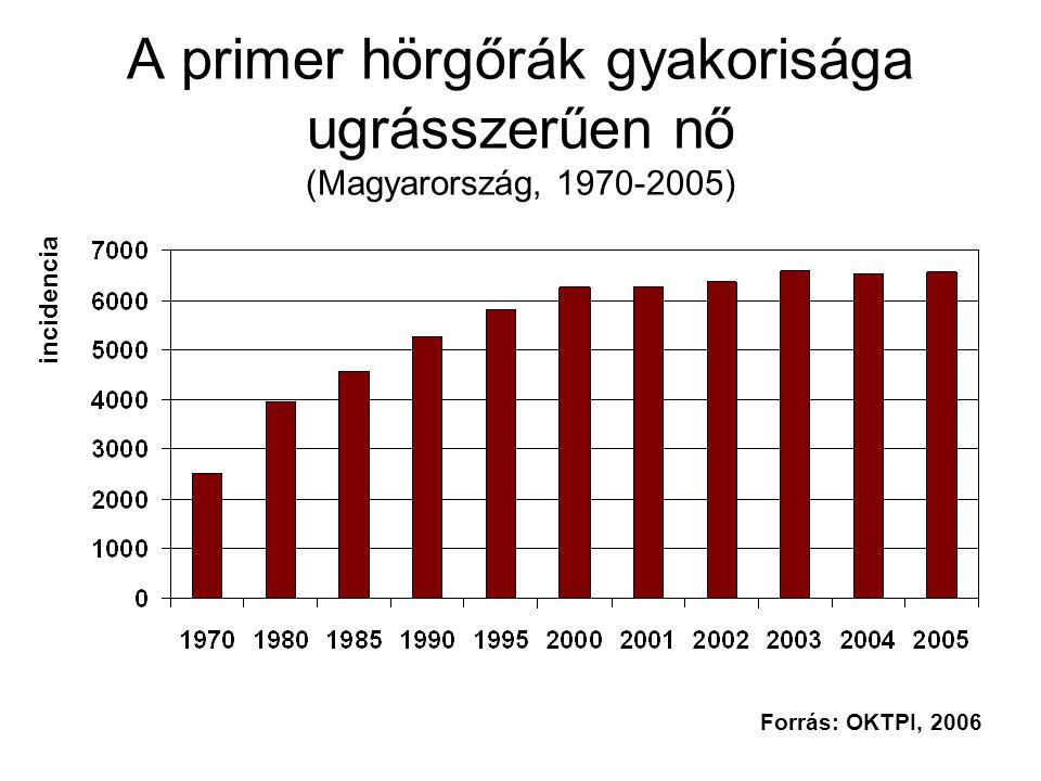 A primer hörgőrák gyakorisága ugrásszerűen nő (Magyarország, 1970-2005) incidencia Forrás: OKTPI, 2006
