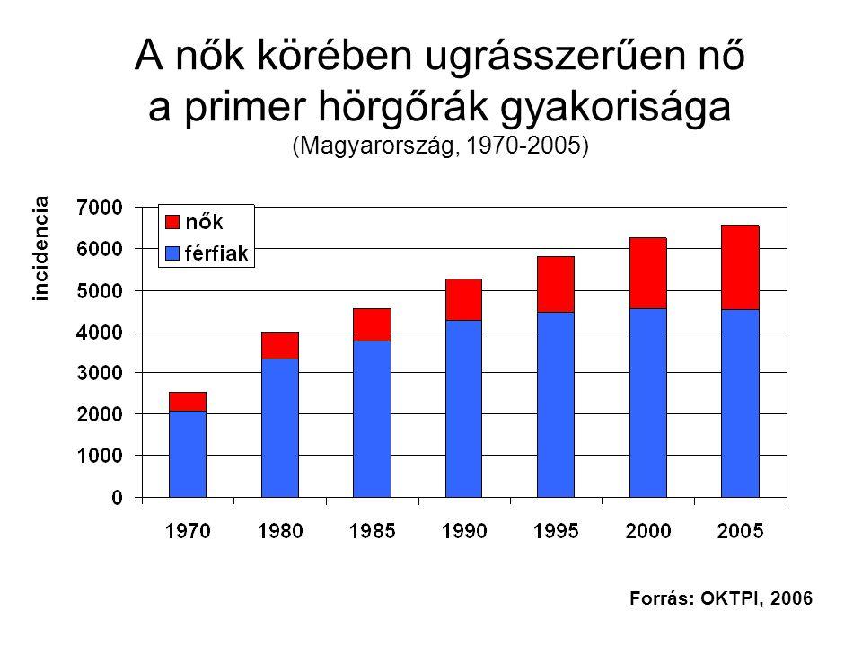 A nők körében ugrásszerűen nő a primer hörgőrák gyakorisága (Magyarország, 1970-2005) incidencia Forrás: OKTPI, 2006