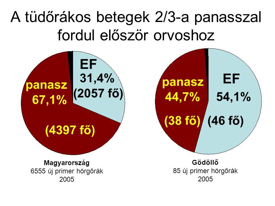 A tüdőrákos betegek 2/3-a panasszal fordul először orvoshoz Magyarország 6555 új primer hörgőrák 2005 Gödöllő 85 új primer hörgőrák 2005 (2057 fő) EF 31,4% (4397 fő) 67,1% panasz (38 fő) 44,7% panasz (46 fő) EF 54,1%