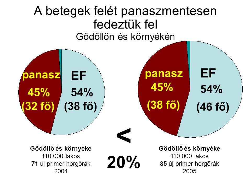 A betegek felét panaszmentesen fedeztük fel Gödöllőn és környékén Gödöllő és környéke 110.000 lakos 71 új primer hörgőrák 2004 (38 fő) EF 54% (32 fő) 45% panasz Gödöllő és környéke 110.000 lakos 85 új primer hörgőrák 2005 (46 fő) EF 54% (38 fő) 45% panasz < 20%