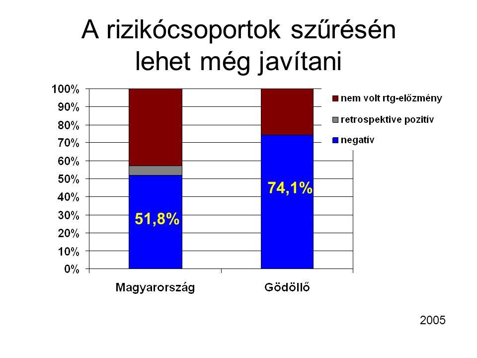 A rizikócsoportok szűrésén lehet még javítani 2005 51,8% 74,1%