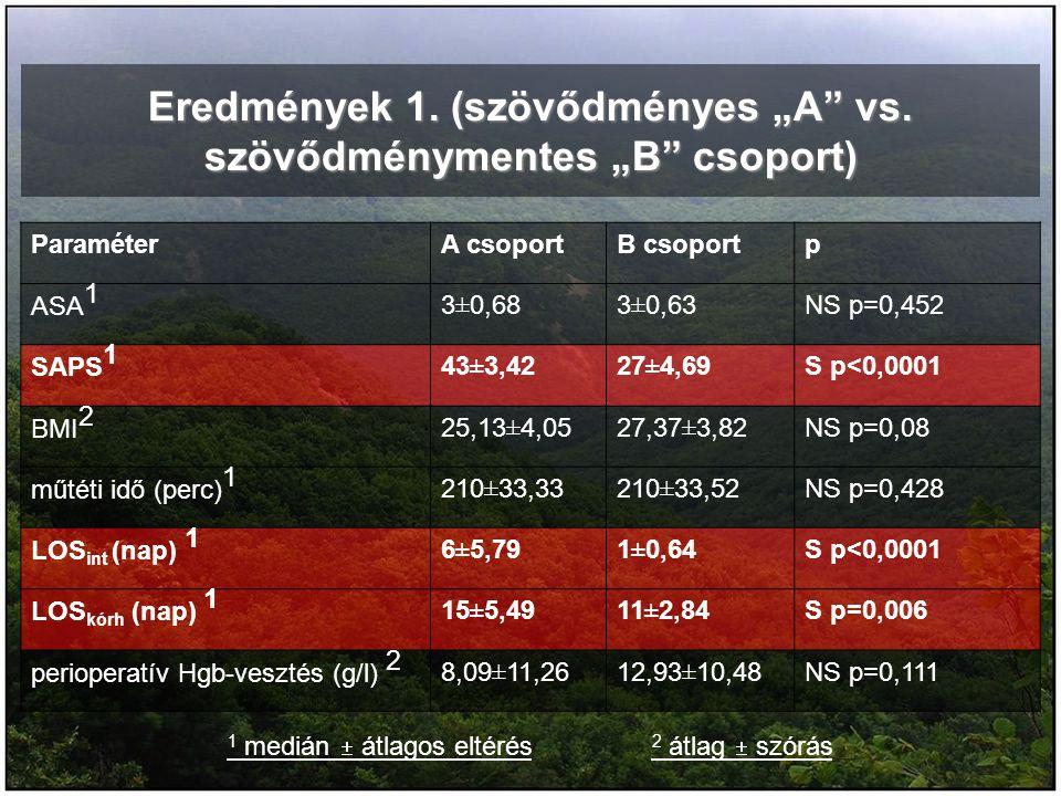 """Eredmények 1. (szövődményes """"A"""" vs. szövődménymentes """"B"""" csoport) ParaméterA csoportB csoportp ASA 1 3±0,683±0,63NS p=0,452 SAPS 1 43±3,4227±4,69S p<0"""