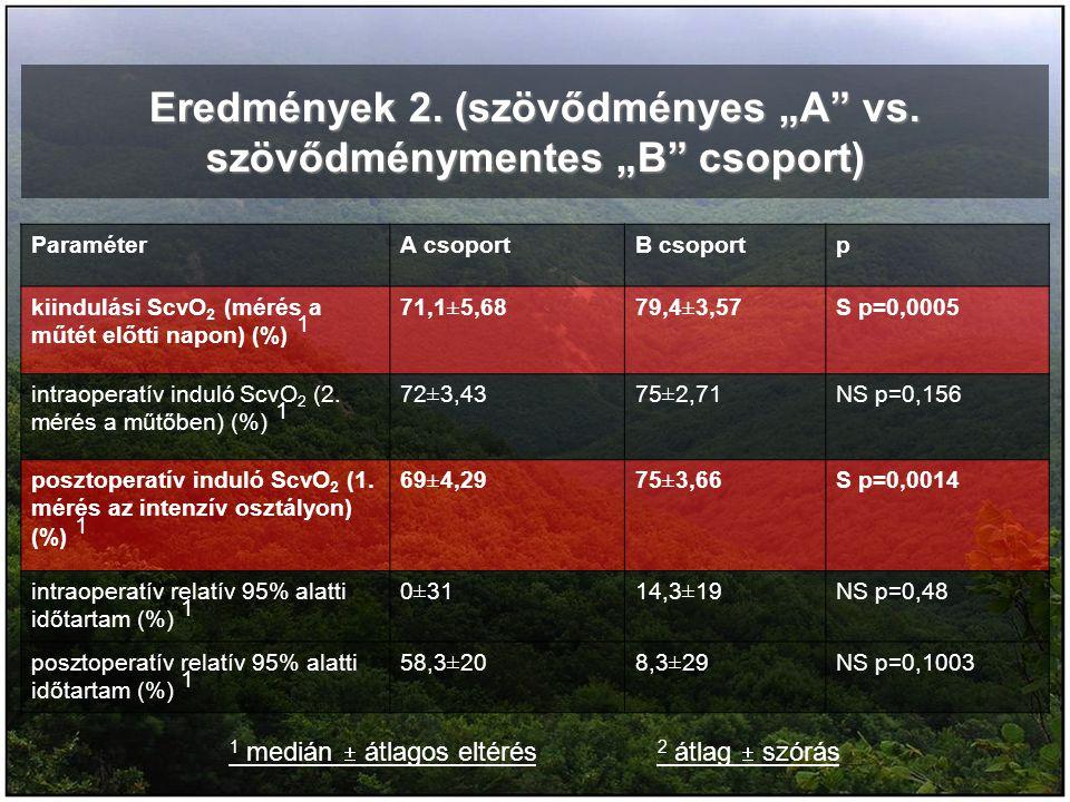"""Eredmények 2. (szövődményes """"A"""" vs. szövődménymentes """"B"""" csoport) ParaméterA csoportB csoportp kiindulási ScvO 2 (mérés a műtét előtti napon) (%) 1 71"""
