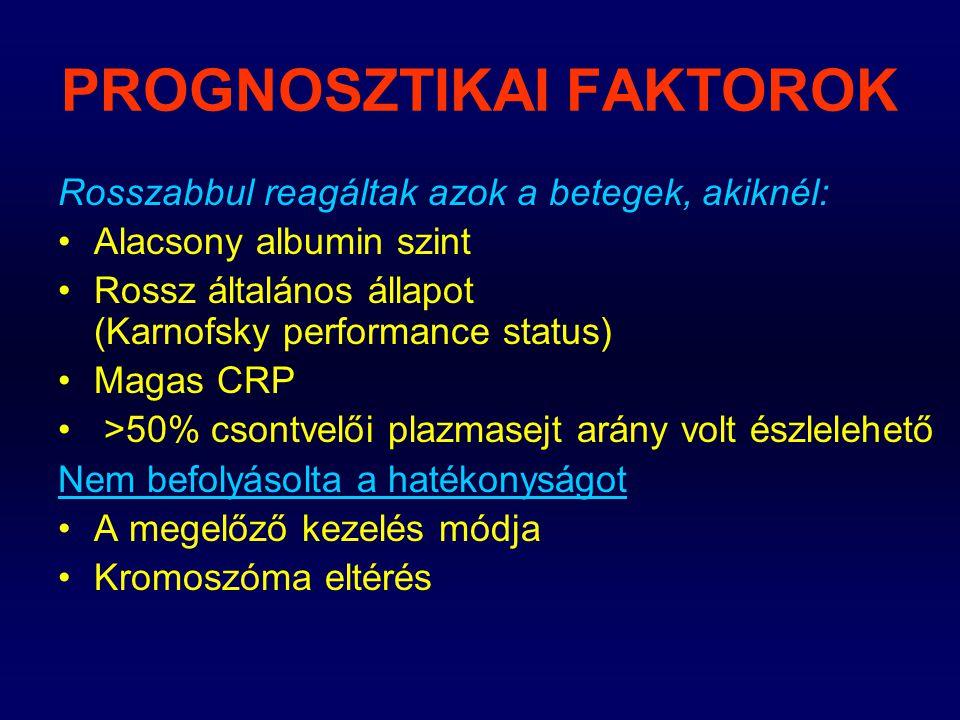 PROGNOSZTIKAI FAKTOROK Rosszabbul reagáltak azok a betegek, akiknél: Alacsony albumin szint Rossz általános állapot (Karnofsky performance status) Mag