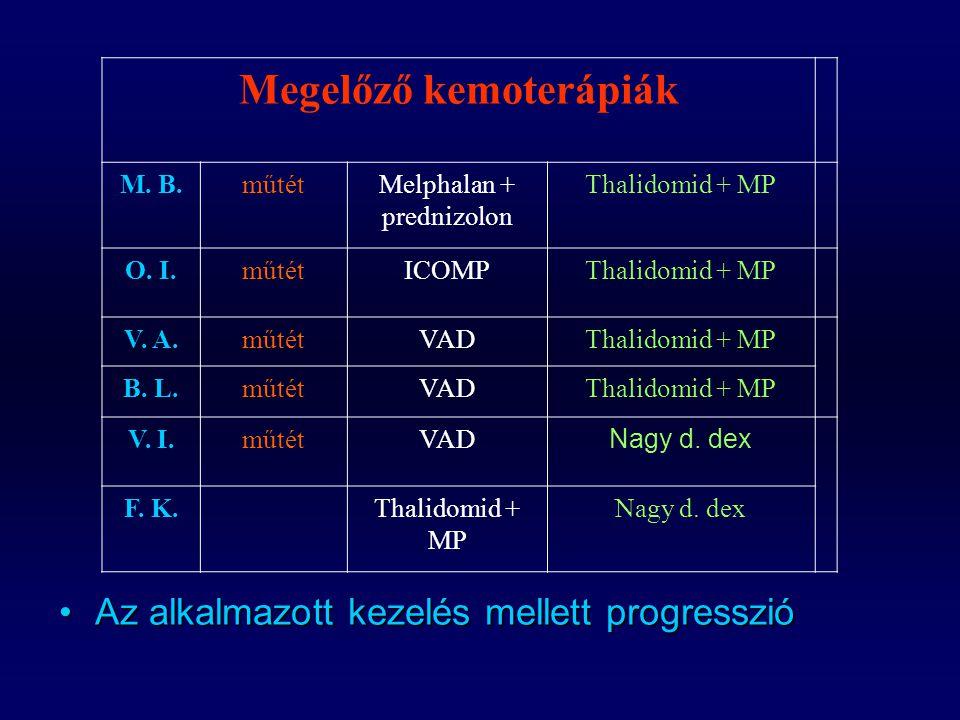 Az alkalmazott kezelés mellett progresszióAz alkalmazott kezelés mellett progresszió Megelőző kemoterápiák M. B.műtétMelphalan + prednizolon Thalidomi