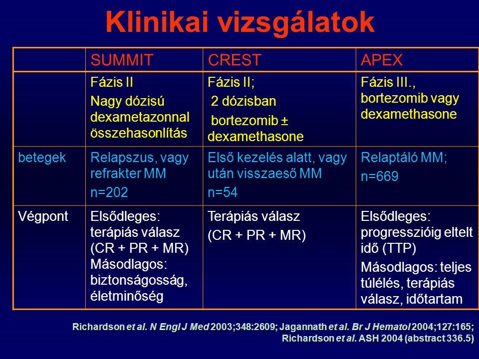 SUMMIT, CREST, APEX: bortezomib monoterápia terápiás válasz arány (%) SUMMTCRESTAPEX 1.3 mg/m 2 (n=202) 1.3 mg/m 2 (n=26) 1.3 mg/m 2 (n=333) Terápiás válasz CR + PR +MR) 355038 Richardson et al.