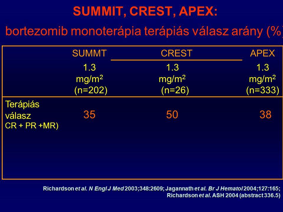 SUMMIT, CREST, APEX: bortezomib monoterápia terápiás válasz arány (%) SUMMTCRESTAPEX 1.3 mg/m 2 (n=202) 1.3 mg/m 2 (n=26) 1.3 mg/m 2 (n=333) Terápiás