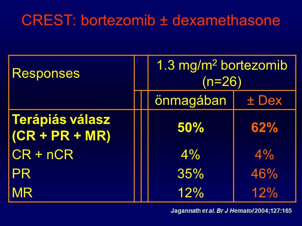 Jagannath et al. Br J Hematol 2004;127:165 CREST: bortezomib ± dexamethasone Responses 1.3 mg/m 2 bortezomib (n=26) önmagában± Dex Terápiás válasz (CR