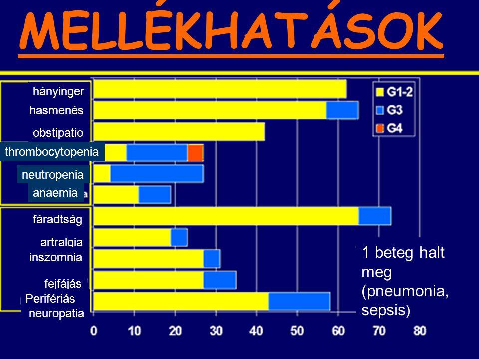 PROGNOSZTIKAI FAKTOROK Rosszabbul reagáltak azok a betegek, akiknél: Alacsony albumin szint Rossz általános állapot (Karnofsky performance status) Magas CRP >50% csontvelői plazmasejt arány volt észlelehető Nem befolyásolta a hatékonyságot A megelőző kezelés módja Kromoszóma eltérés