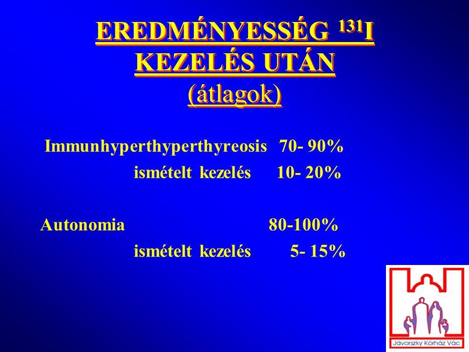 EREDMÉNYESSÉG 131 I KEZELÉS UTÁN (átlagok) Immunhyperthyperthyreosis 70- 90% ismételt kezelés 10- 20% Autonomia 80-100% ismételt kezelés 5- 15%