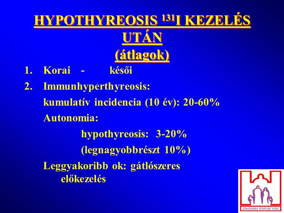 HYPOTHYREOSIS 131 I KEZELÉS UTÁN (átlagok) 1.Korai-késői 2.Immunhyperthyreosis: kumulatív incidencia (10 év): 20-60% Autonomia: hypothyreosis: 3-20% (legnagyobbrészt 10%) Leggyakoribb ok: gátlószeres előkezelés