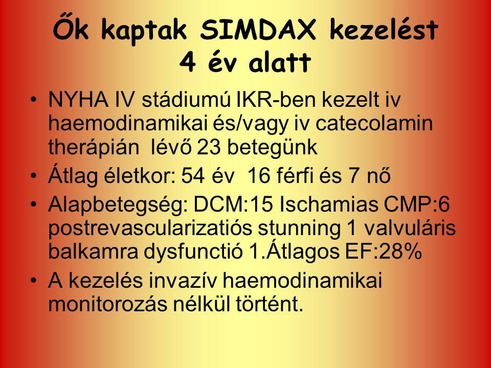 Ők kaptak SIMDAX kezelést 4 év alatt NYHA IV stádiumú IKR-ben kezelt iv haemodinamikai és/vagy iv catecolamin therápián lévő 23 betegünk Átlag életkor