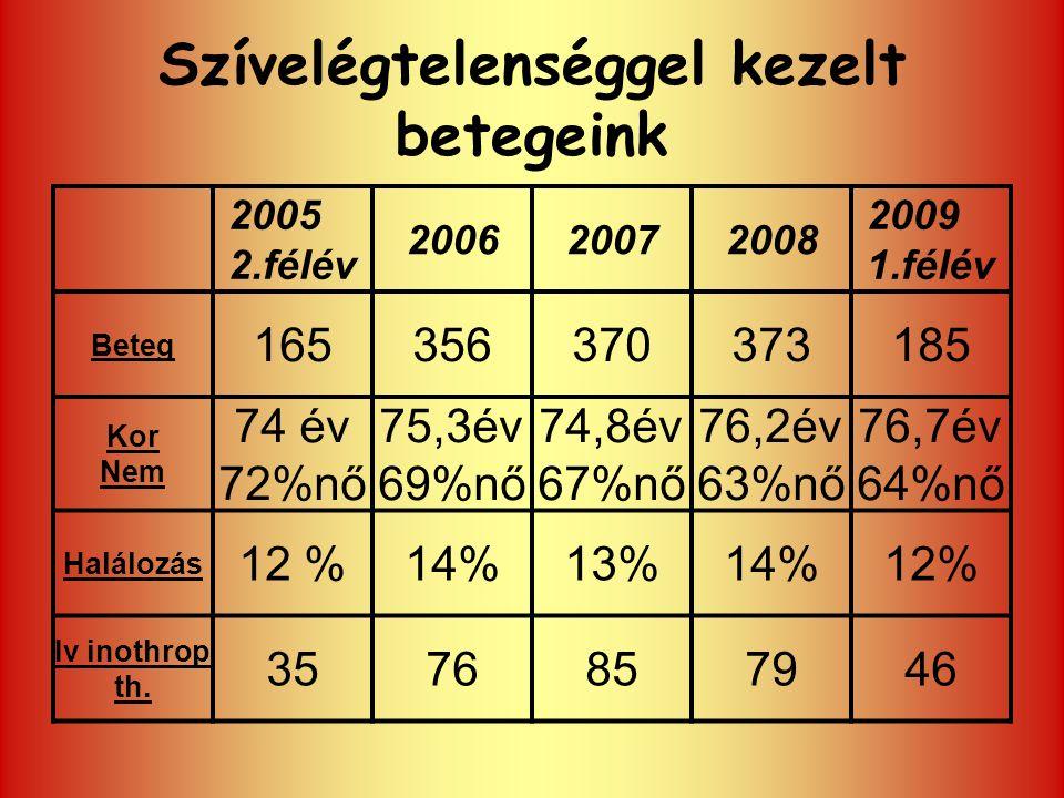 Szívelégtelenséggel kezelt betegeink 2005 2.félév 200620072008 2009 1.félév Beteg 165356370373185 Kor Nem 74 év 72%nő 75,3év 69%nő 74,8év 67%nő 76,2év