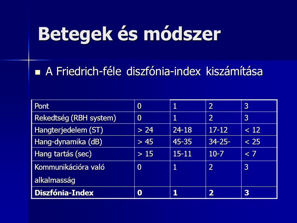 Betegek és módszer A Friedrich-féle diszfónia-index kiszámítása A Friedrich-féle diszfónia-index kiszámítása Pont0123 Rekedtség (RBH system) 0123 Hang
