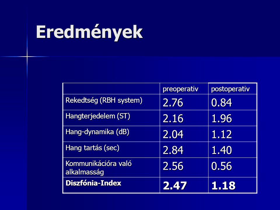 Eredmények preoperativpostoperativ Rekedtség (RBH system) 2.760.84 Hangterjedelem (ST) 2.161.96 Hang-dynamika (dB) 2.041.12 Hang tartás (sec) 2.841.40