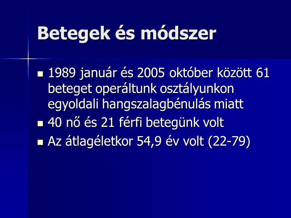 Betegek és módszer 1989 január és 2005 október között 61 beteget operáltunk osztályunkon egyoldali hangszalagbénulás miatt 1989 január és 2005 október